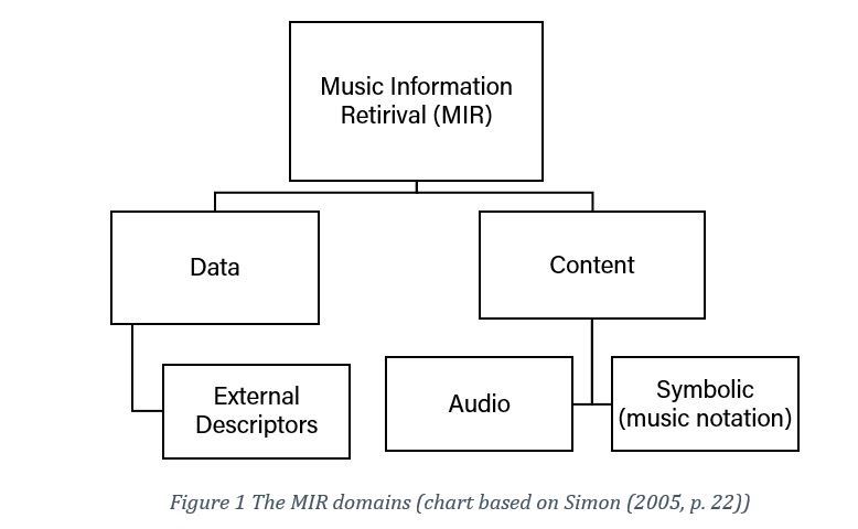A flow chart of the different field os music information retrieval